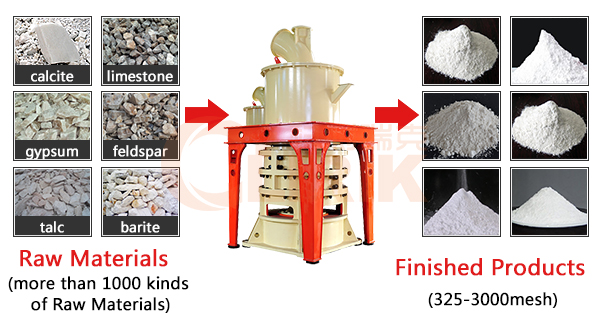 Performance and Characteristics of HGM80 Ultra Fine Grinder Mill