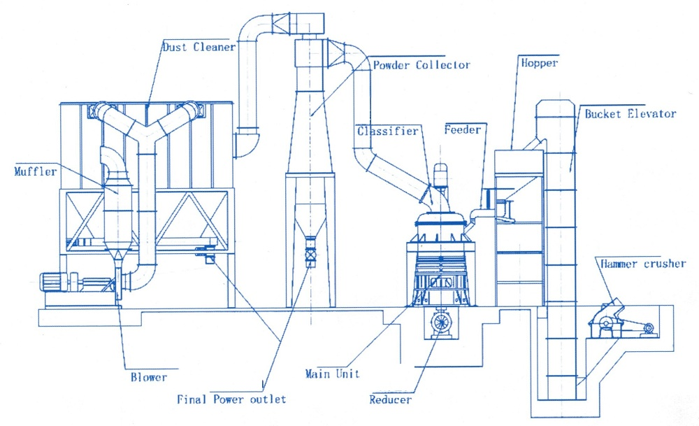 HGM Grinding Machines in Stone Powder Production Line