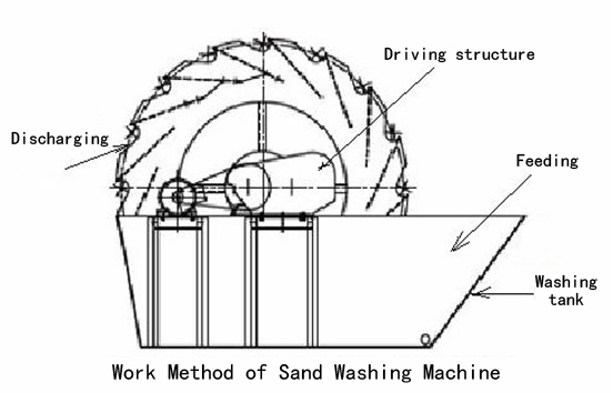 sand washer